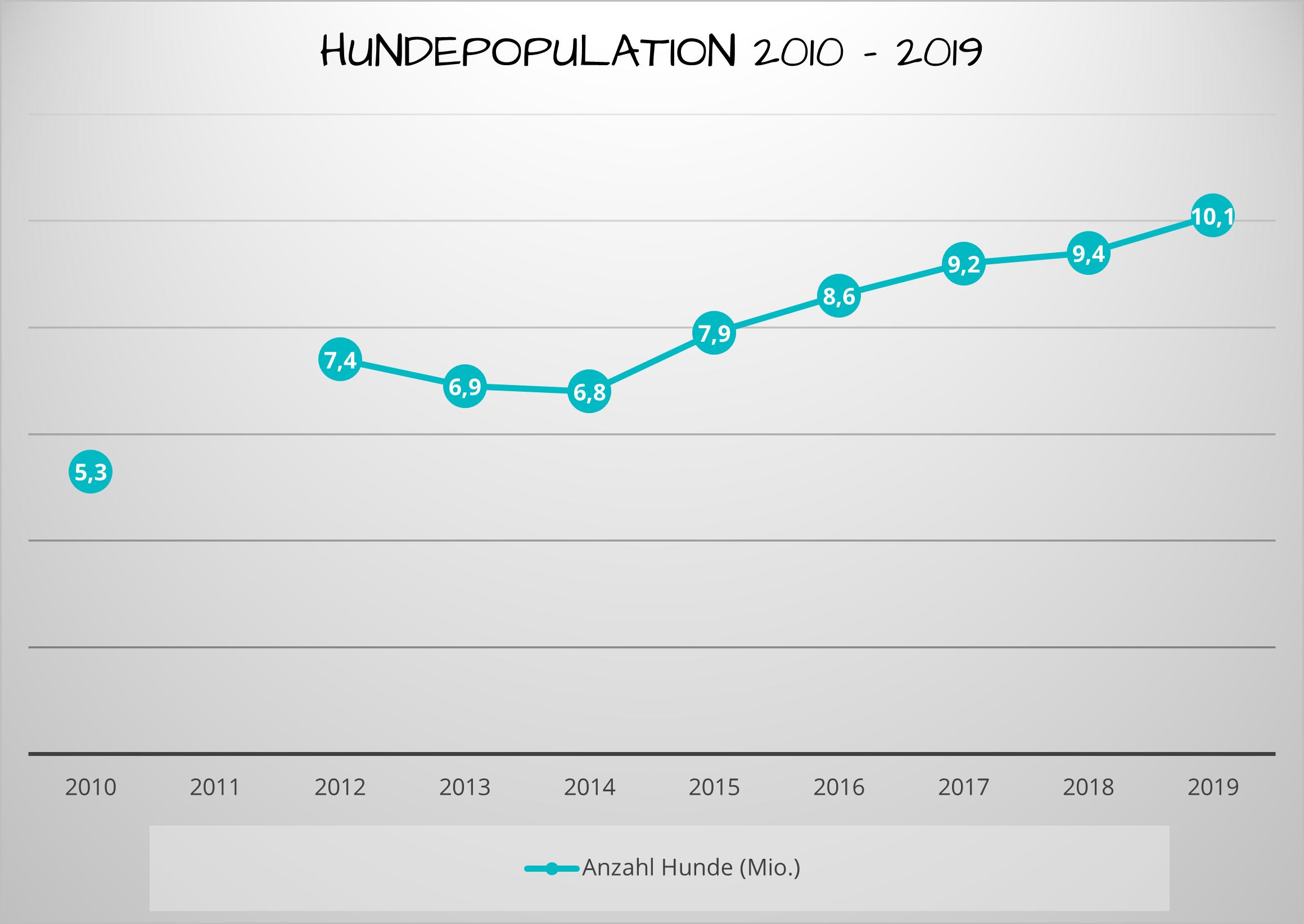 Hundepopulation 2010-2019 (Quelle: IVH/Statista)
