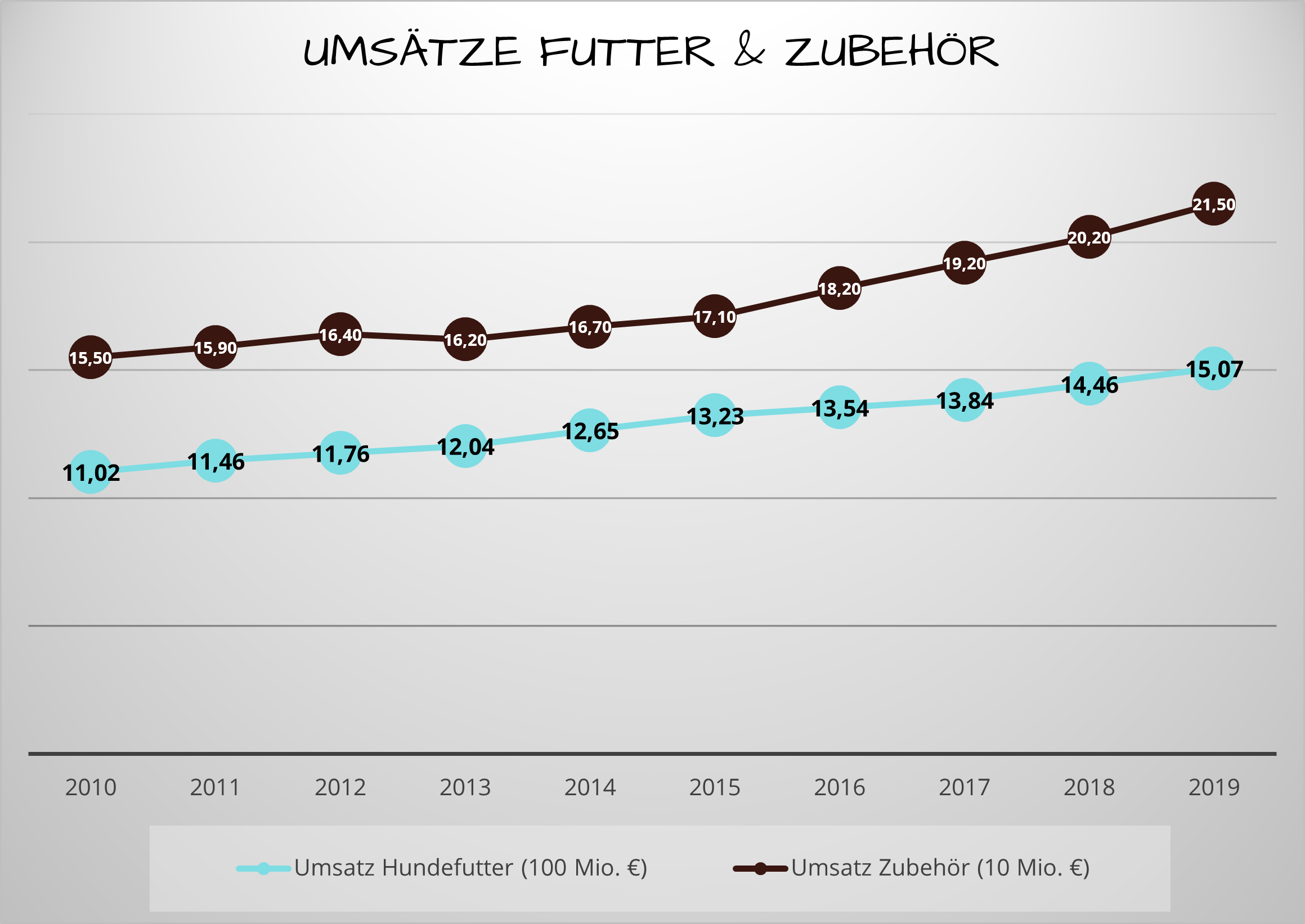 Umsätze Futter & Zubehör (Quelle: IVH/Statista)